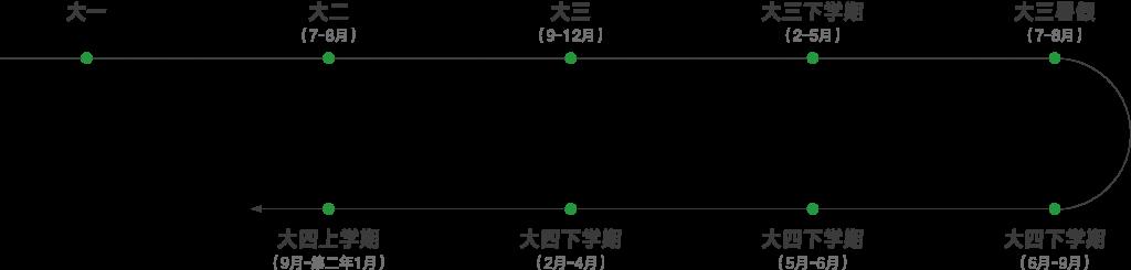 时间规划2-01
