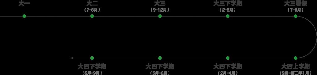 时间规划-01